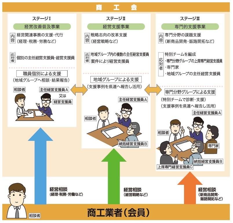 経営支援体制図1