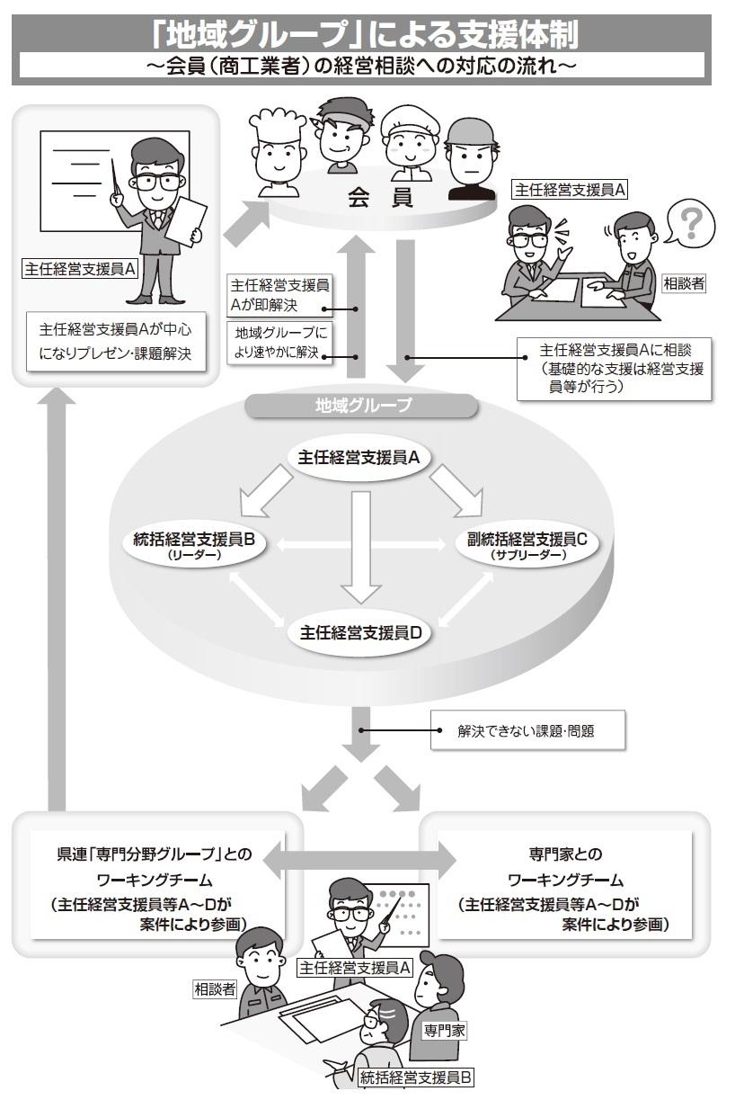 経営支援体制図2